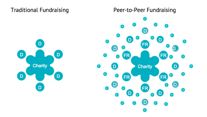 PeerWorks – What is Peer-to-Peer Fundraising?