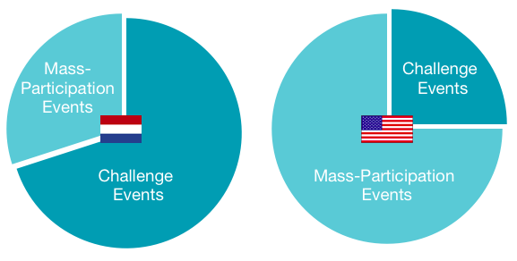 Mass vs Challenge Events