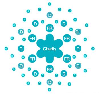 What is Peer-to-Peer Fundraising?